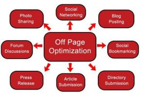 What is Off Page Optimization in SEO? Complete 2019 Tutorial & Guide