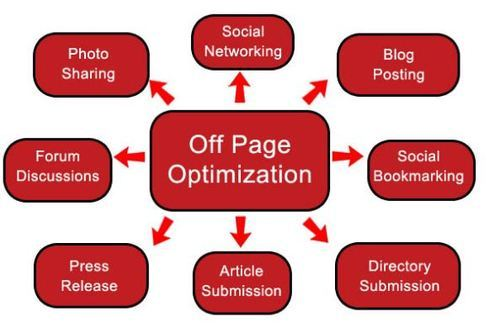 What is Off Page Optimization in SEO? Complete 2020 Tutorial & Guide 🔥