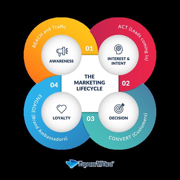 the marketing skills